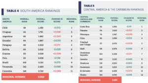 Chile y Costa Rica aparecen como los líderes de paz en sus regiones. Colombia y México son los menos pacíficos en la región, según el IPG. (Crédito: Global Peace Index Report 2015)