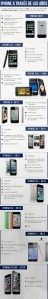 Evolución iphone apple cambio