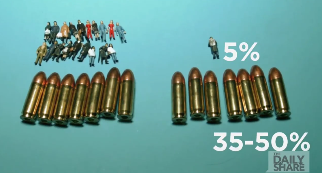 Estados Unidos tiene alrededor del 5 % de la población mundial, pero tiene del 35 al 50 % de todas las armas en el mundo.
