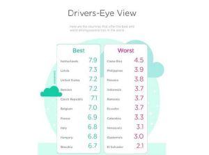 Lista de mejores y peores países para manejar. (Crédito: Cortesía Waze)