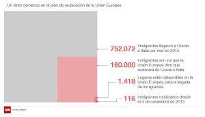 EU relocation plan v2