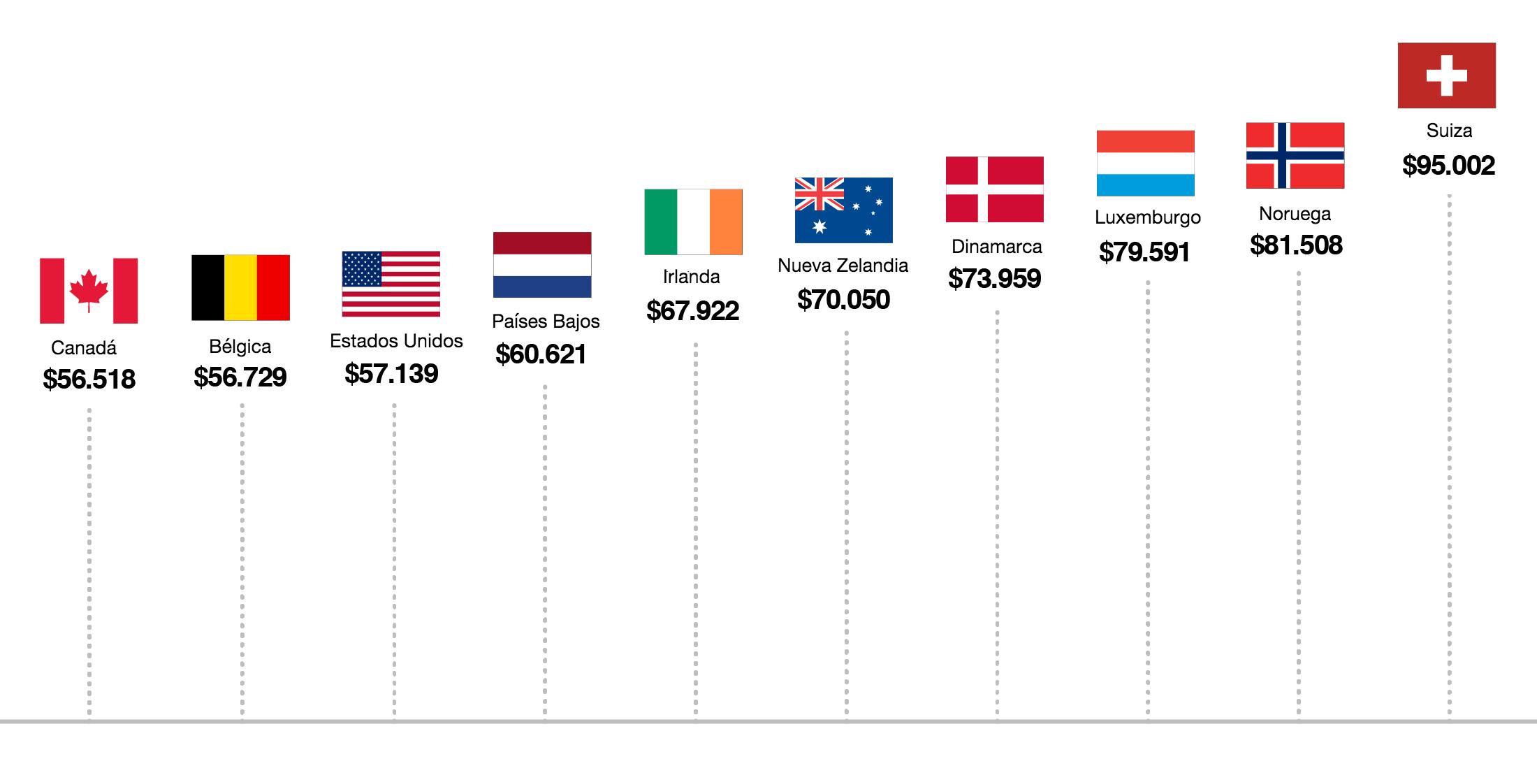 111215-wage-chart-world-xl-salaries-esp