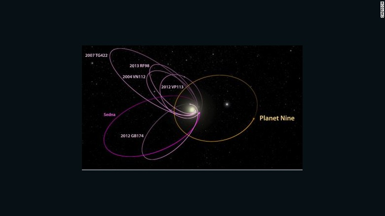 160120133557-planet-nine-orbit-exlarge-169