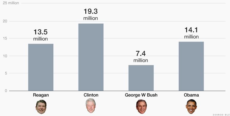 Empleos nuevos durante presidencias recientes (calculado con el método de Obama): empleos nuevos en el sector privado desde el punto más bajo del mandato de 7 años