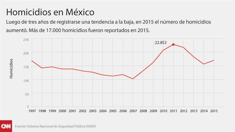 mexico-drug-graphics-spanish