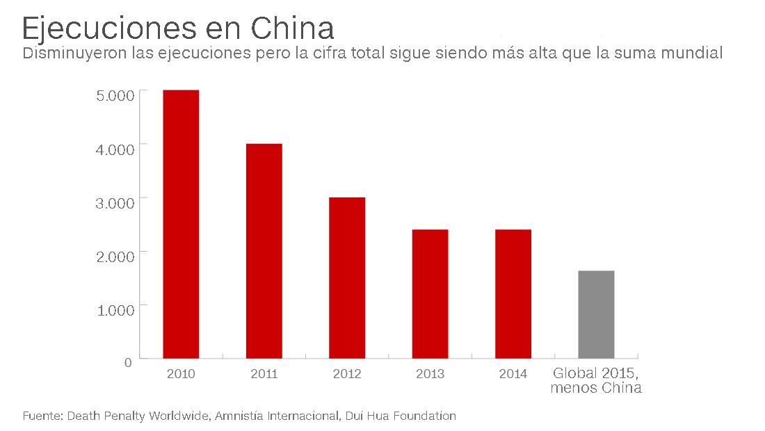 ejecuciones en china grafico en espanol