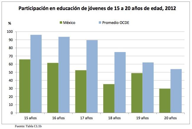 (Crédito: Informe de la OCDE: Panorama de la Educación 2014)