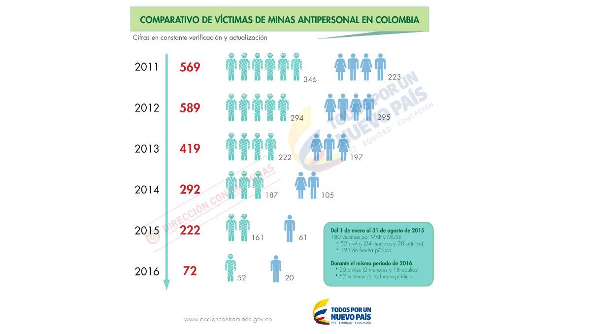 (Crédito: Acción contra minas Colombia)