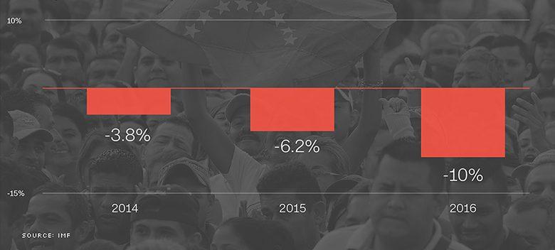 161025134057-chart-venezuela-economic-crisis-780x439