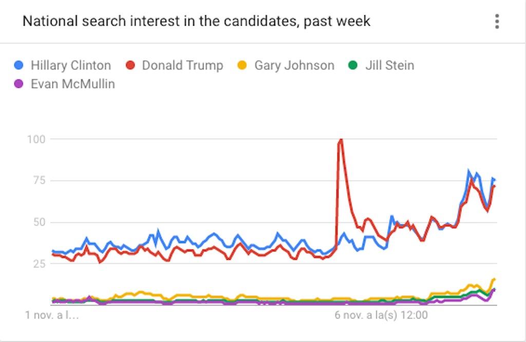 (Crédito: Google Trends)