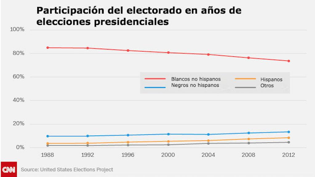 grafica-participacion-electores-blancos-us-cnn