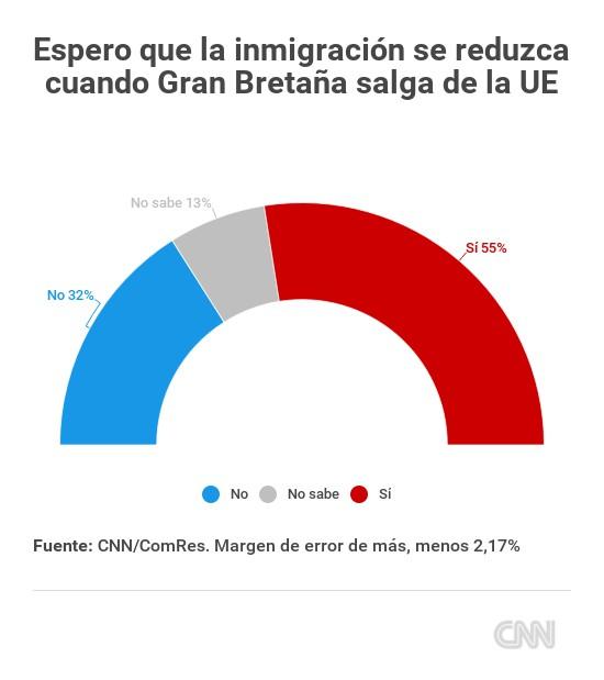 encuesta-brexit-inmigracion
