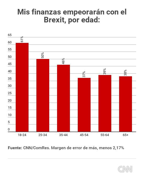 encuesta-brexit-mis-finanzas-por-edad