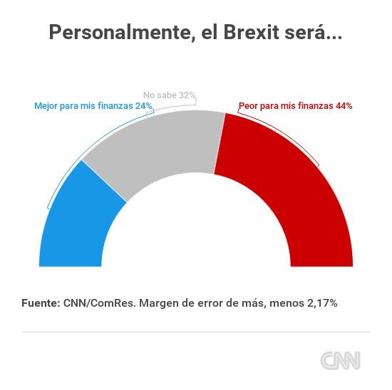 encuesta-brexit-personalmente-sera