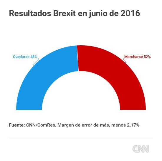 encuesta-brexit-resultados-referendum
