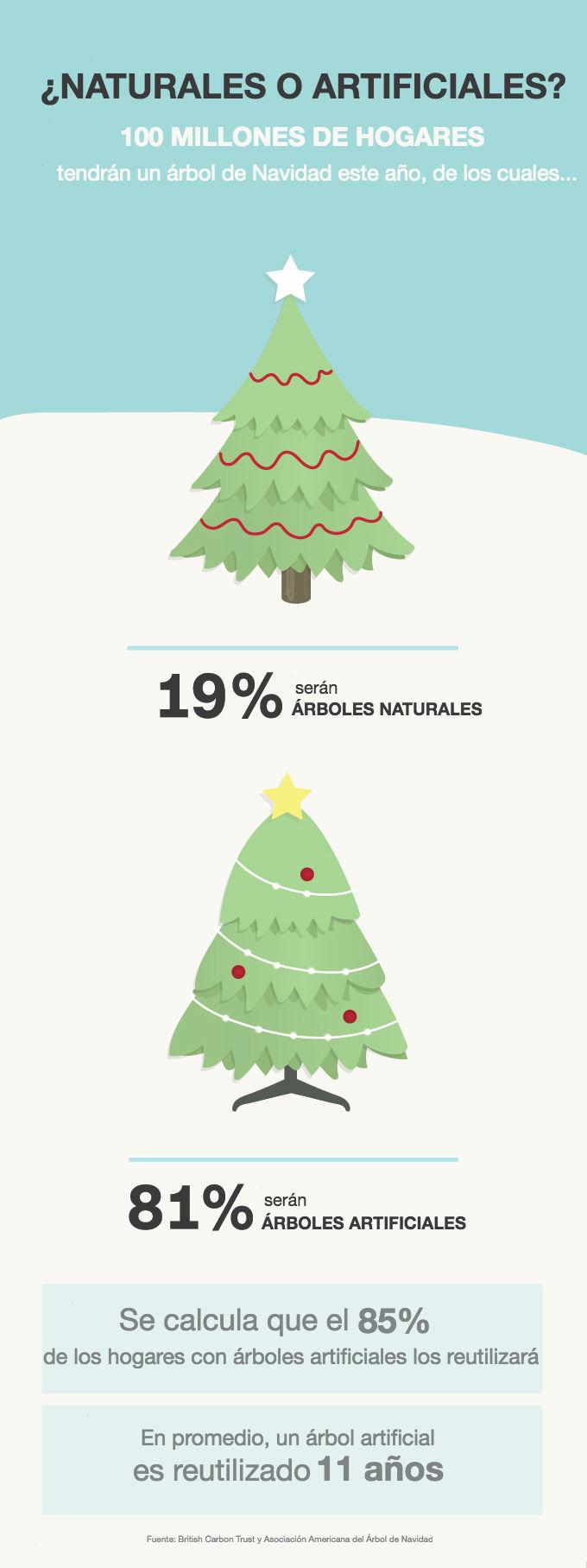 Natural O Artificial Cuál Es El árbol De Navidad Más Ecológico Cnn