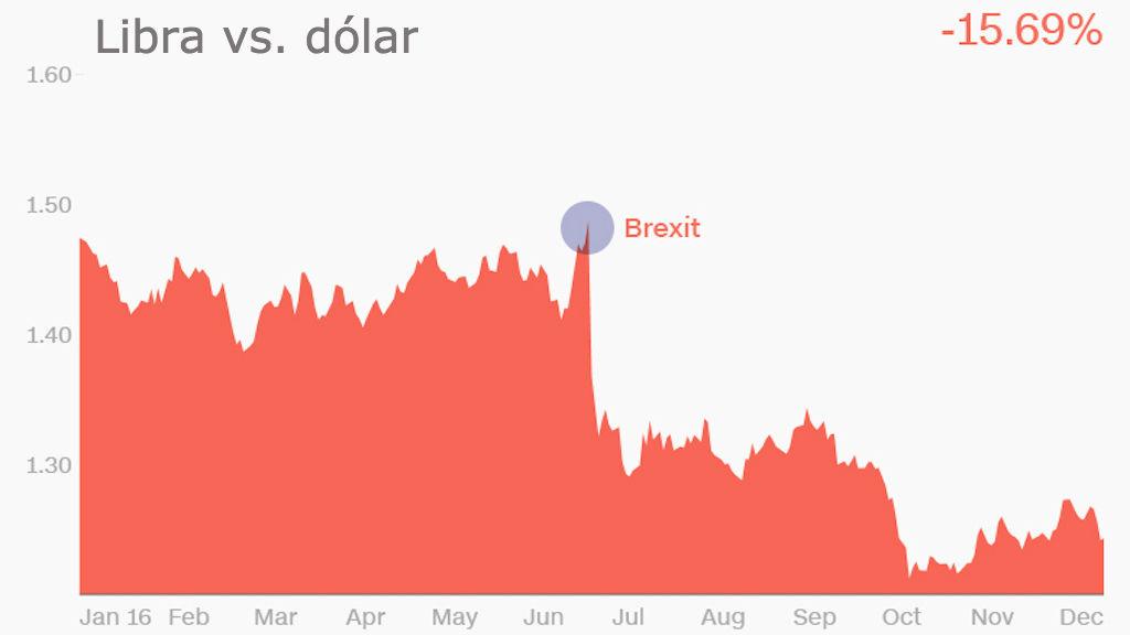 libra-vs-dolar-brexit-monedas-2016
