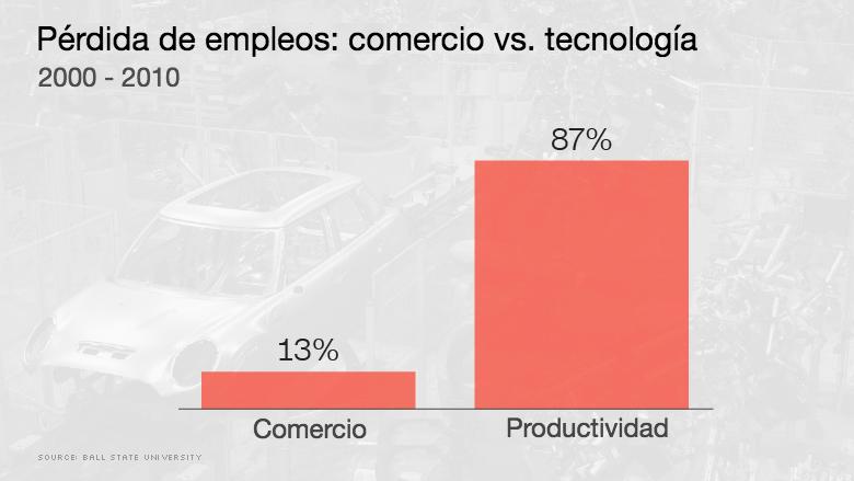 comercio-vs-tecnologia