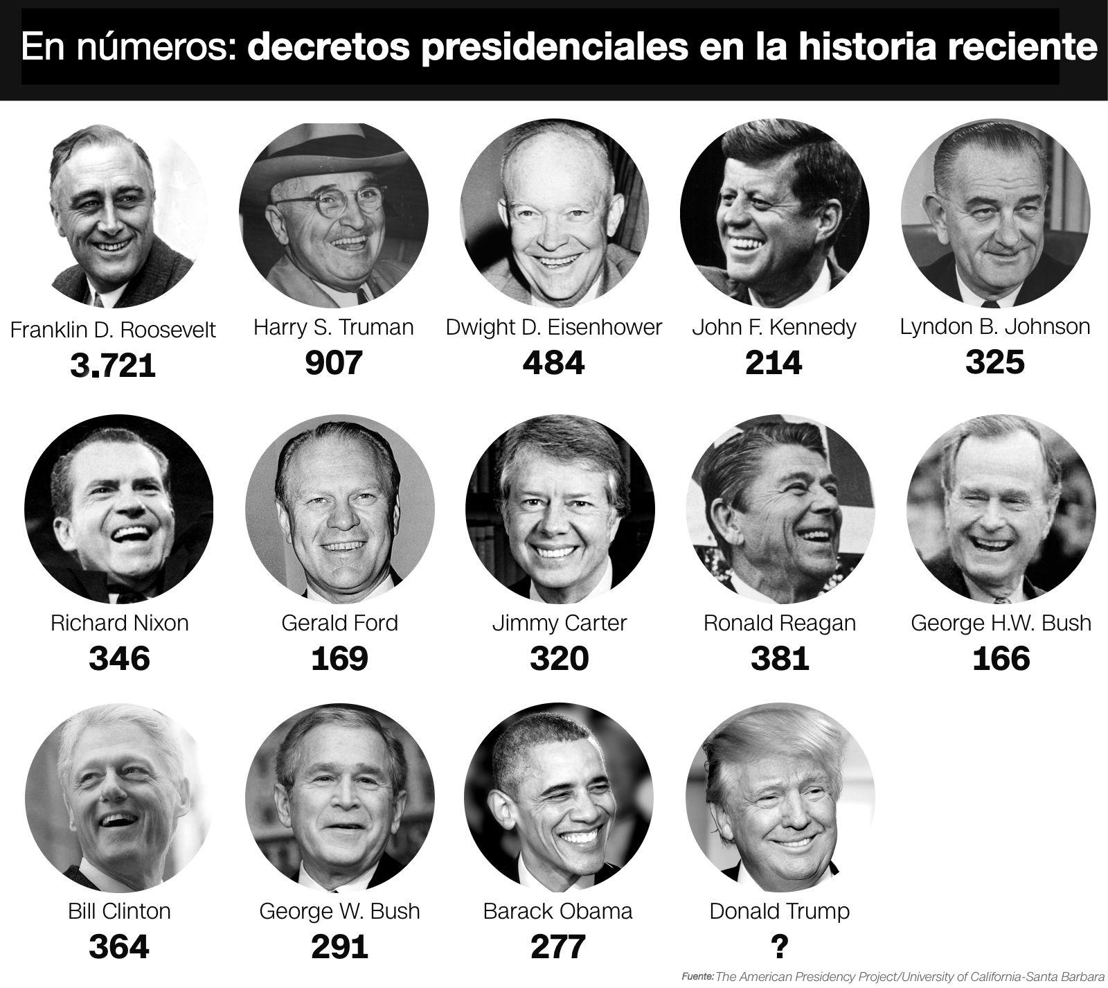 cuadro-decretos-presidentes