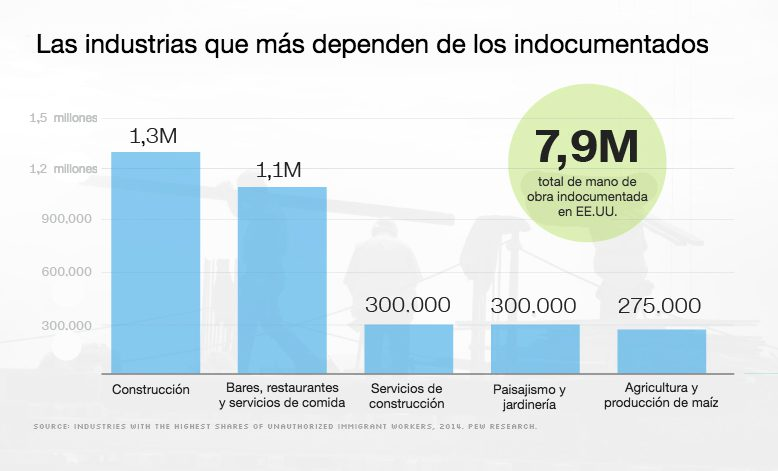 inmigrantes-indocumentados-eeuu