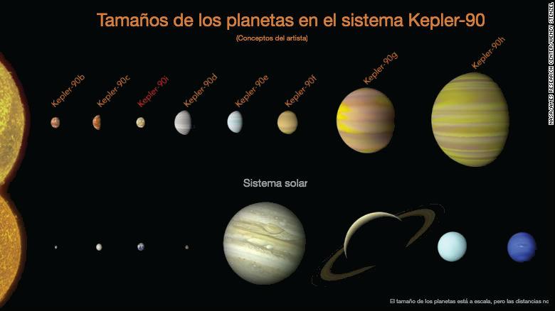 Nasa Descubre 8 Planetas Y Uno De Ellos Gracias A La Inteligencia Artificial De Google Cnn