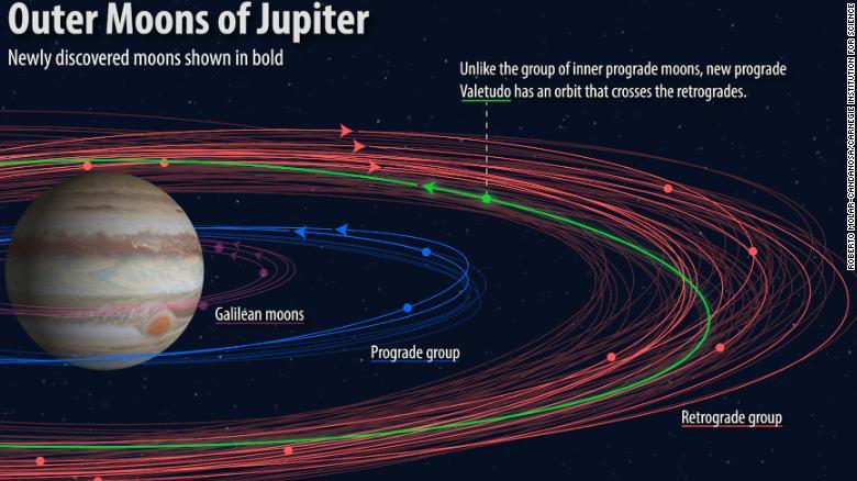 Doce nuevas lunas fueron descubiertas en Júpiter. Este gráfico muestra varios grupos de la lunes y sus órbitas, con las nuevas descubiertas resaltadas.