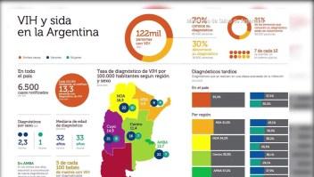 El sida sigue siendo una preocupación en Argentina