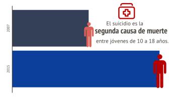 Intento suicidio jóvenes
