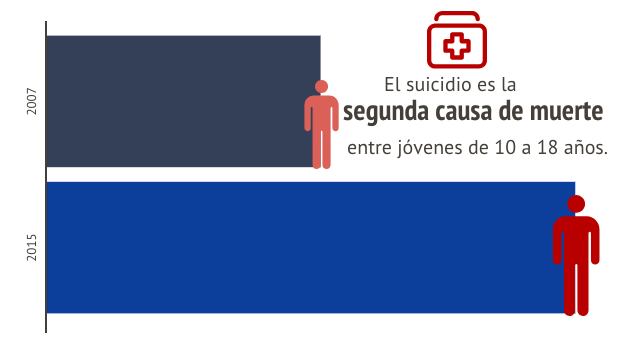 Intento suicidio jóvenes
