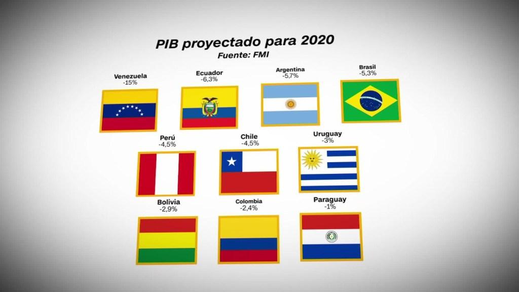 Conoce que pasará con la economía en América del Sur