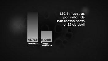 Argentina: comenzarán las pruebas rápidas por coronavirus