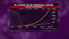 Covid-19: los países más afectados de América Latina