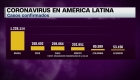 América Latina sobrepasa los 2 millones de casos de covid-19