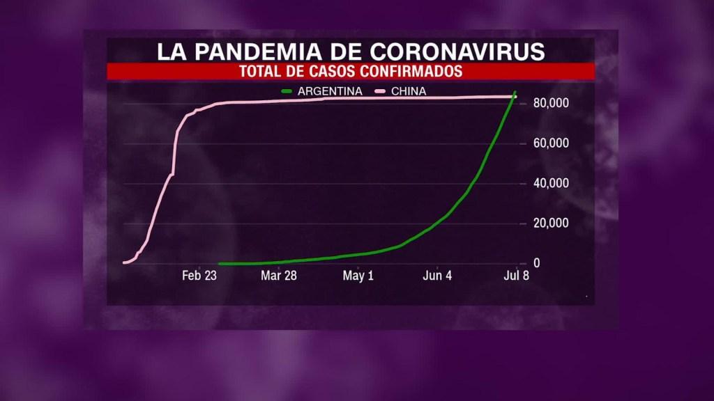 Covid-19: Argentina supera a China en infectados
