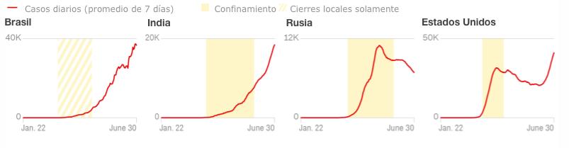 Gráfica países con más casos