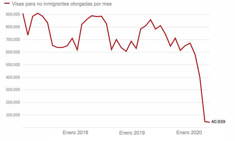 Visas no inmigrantes