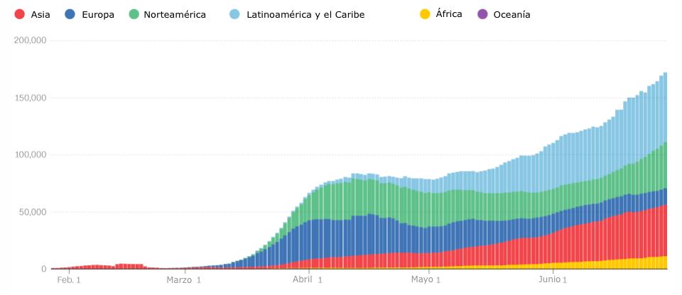 Gráfica Prohibición UE Estados Unidos y América Latina