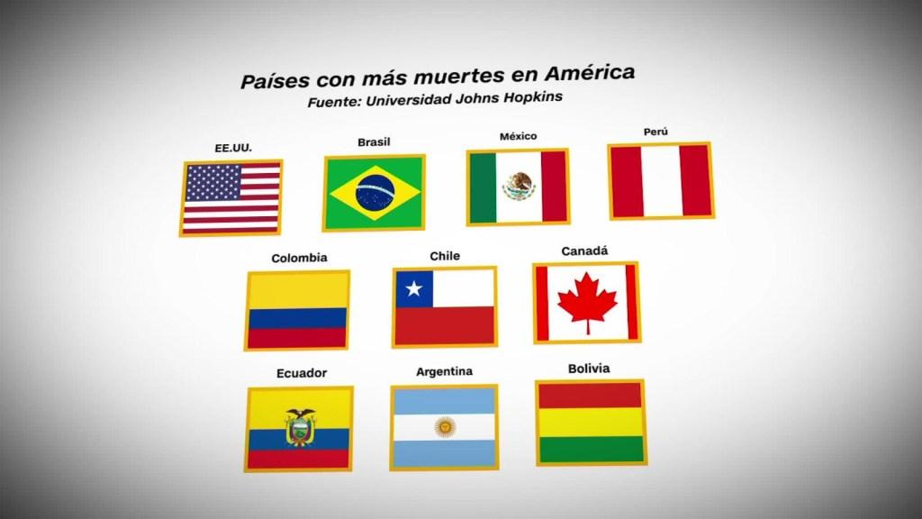 Los países de América con más muertes por coronavirus