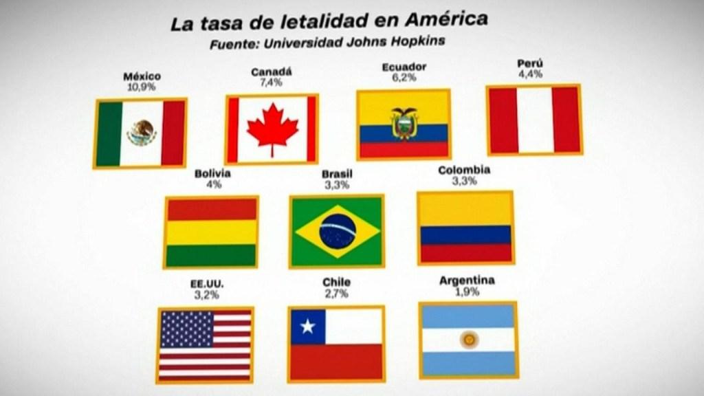 La tasa de letalidad de los países de América con más casos