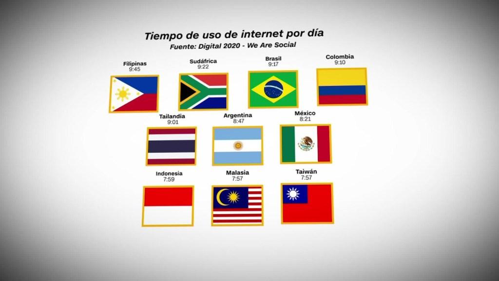 Los países que más tiempo usan internet al día