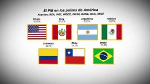 La caída económica de los países americanos por el covid-19