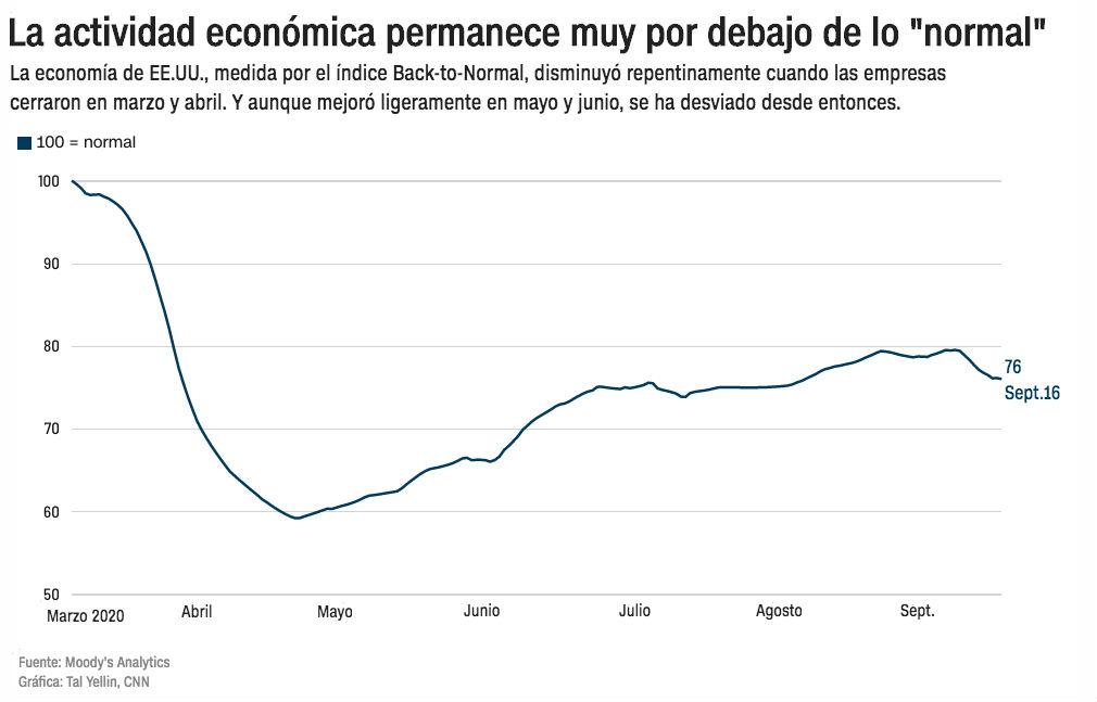 economia pandemia actividad economica