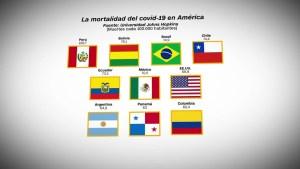 Los 10 países con más mortalidad por covid-19 en América