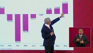 AMLO dice que la economía se está recuperando