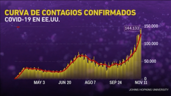 Aumento vertiginoso a 144.000 contagios diarios por covid-19 en EE.UU.