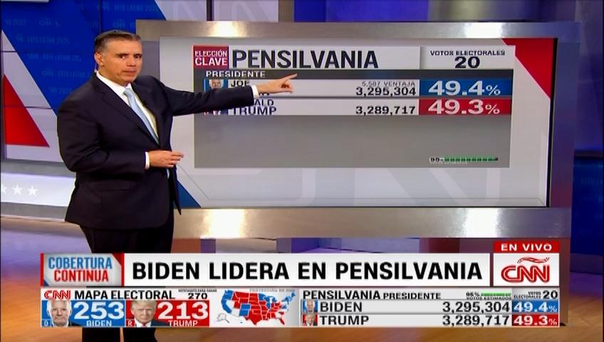 Biden toma la delantera en Pensilvania