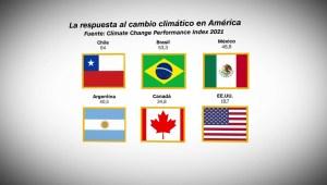 La respuesta de los países de América al cambio climático