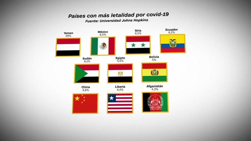 Los 10 países con mayor letalidad por covid-19