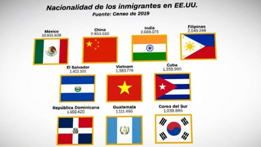 ¿De dónde son los migrantes que viven en EE.UU.?