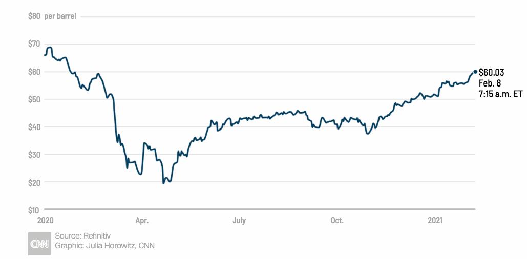 precios petróleo
